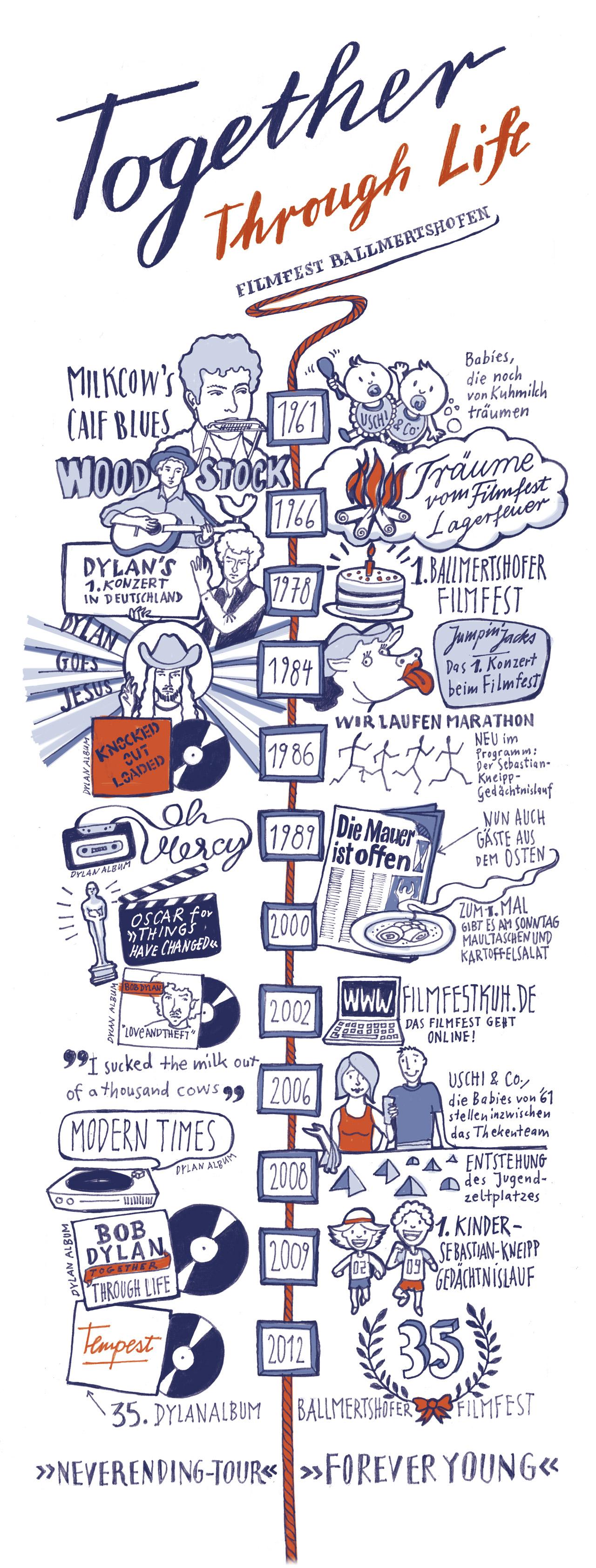 Geschichte des Ballmertshofer Filmfests