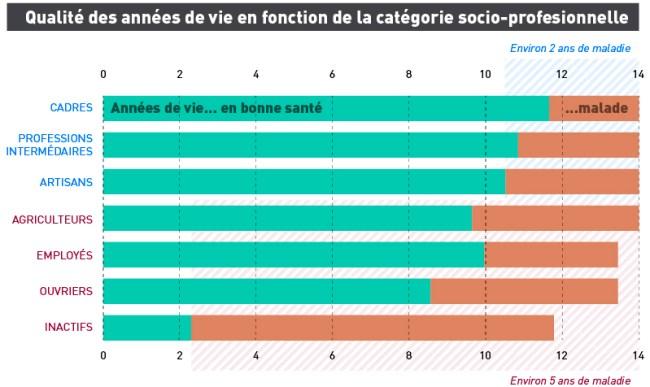 Qualité des années de vie en fonction de la catégorie socio-profesionnelle