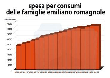 ISTAT spesa per consumi delle famiglie emiliano romagnole