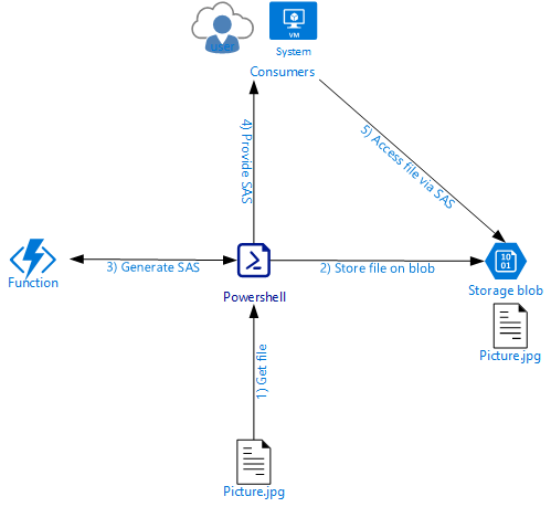 Azure Stack – Use Function To Generate SAS Token For Blob