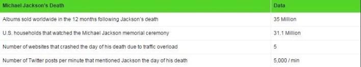 statistici moartea lui michael jackson