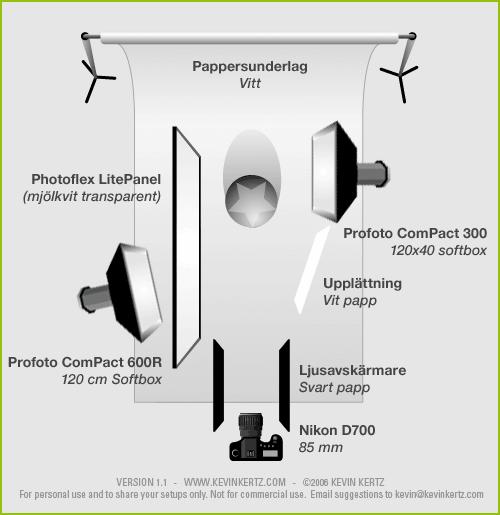 Diagram över ljussättning vid produktfotografering (lighting setup product photography)