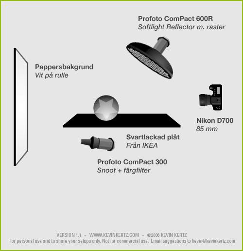 Diagram över ljussättning vid produktfotografering av Amigurumi-figurer i fotostudio
