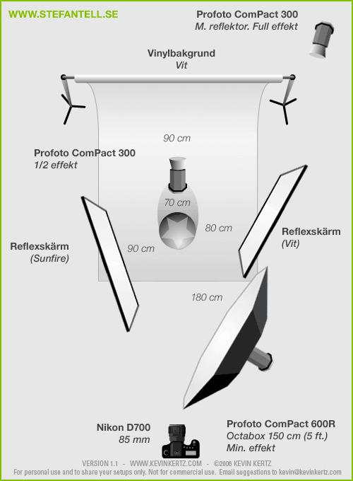 Diagram över ljussättning vid porträttfotografering i fotostudio med blixtar, lighting setup for portrait photography