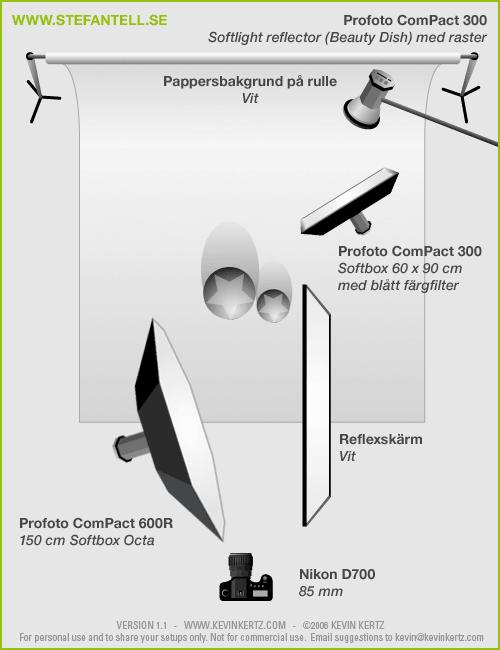 Diagram över ljussättning i fotostudio vid barnfotografering. Fotograf Stefan Tell