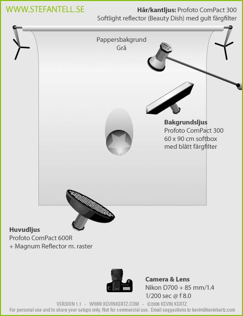 Ljussättningsdiagram för porträtt i tv-stil med en Profoto Magnum
