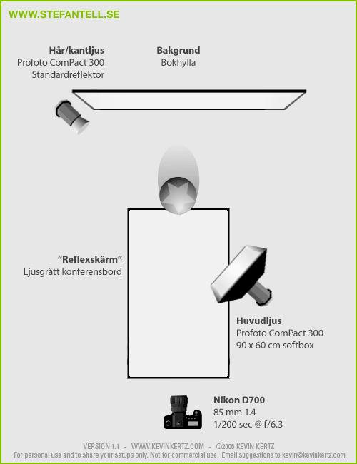Diagram över ljussättning med studioblixtar vid porträttfotografering av jurymedlemmar i ALMA