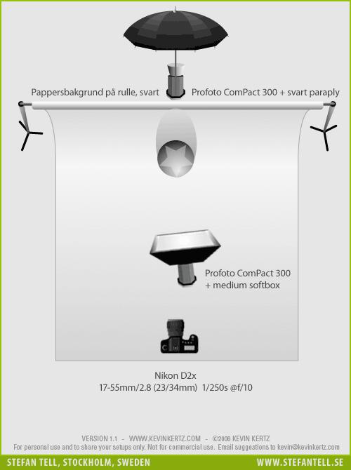 Diagram över ljussättning vid porträttfotografering i fotostudio med två blixtar, en softbox och ett paraply. Svart bakgrund