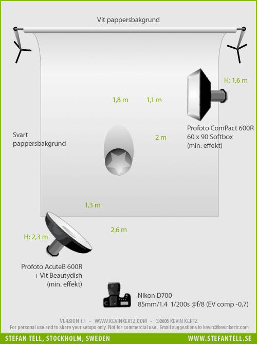 Diagram över ljussättning i fotostudio för porträtt med beauty dish och kantljus