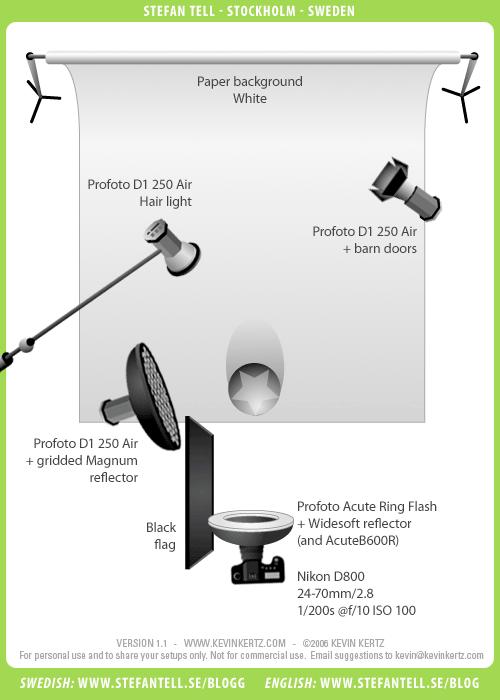 ljussättningsdiagram-ringblixt-profoto-Magnum-raster