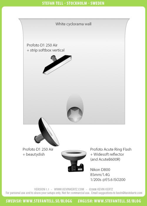 ljussättningsdiagram-beautydish-profoto-kantljus-ringblixt-porträtt-studio