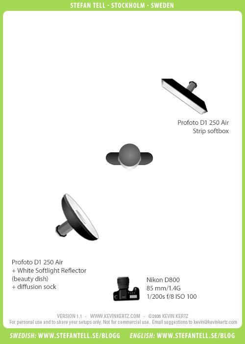 Diagram över ljussättning i fotostudio med beautydish, Profoto D1 och softbox för porträtt av barn. 2 blixtar. Fotograf Stefan Tell