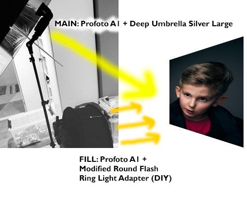 behind-the-scenes-headshot-hemmastudio-ringblixt-Profoto-A1-silver-paraply-skiss