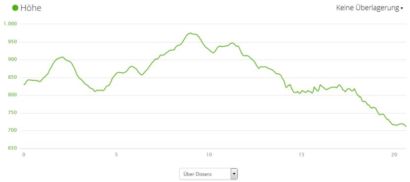 Höhenprofil Rennsteiglauf Halbmarathon