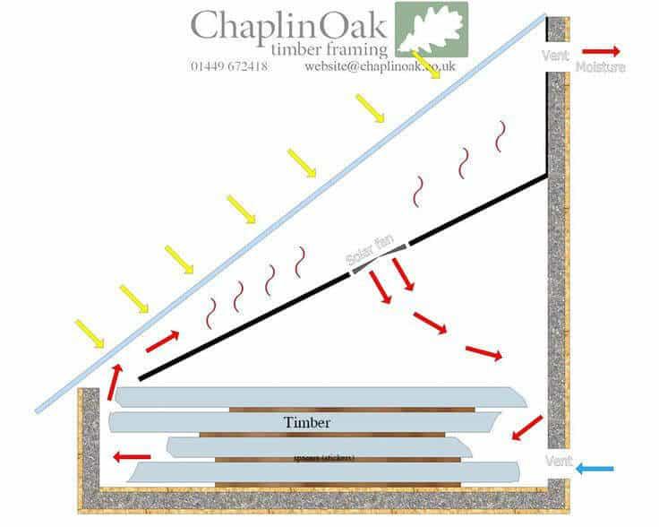 uscator de lemn solar