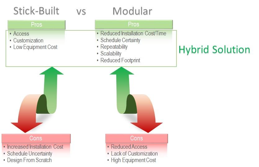 Hybrid System Design