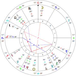 Chart for the exact moment of the Full Moon in Leo, with Mars on the Ascendant in Scorpio