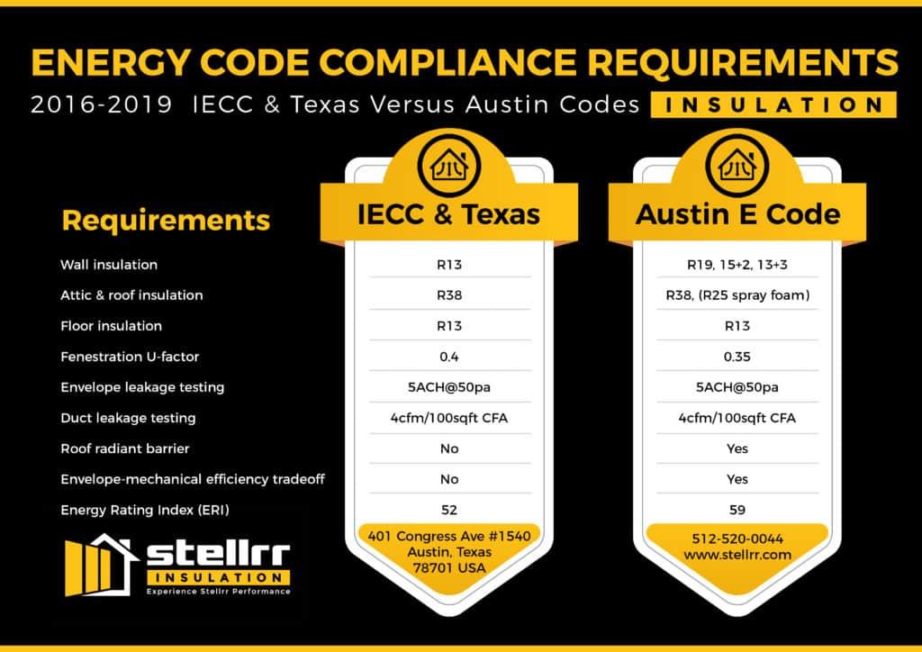 Coa Code Compliance Residential Insulation Austin Tx