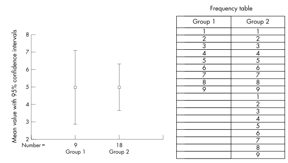 Fig 1. Change in confidence interval width with increasing numbers of subjects