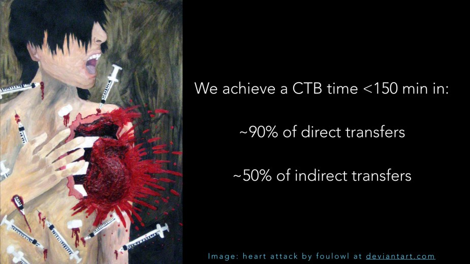 CTB (Call to balloon time) for STEMI in Greater Manchester. Direct transfers are those taken straight to the Cath Lab by the ambulance service. Indirect transfers are those who pass through the ED.