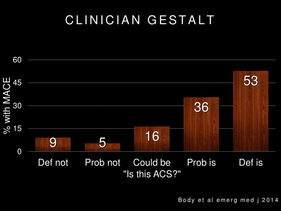 Can emergency physicians rule in and rule out ACS using gestalt?