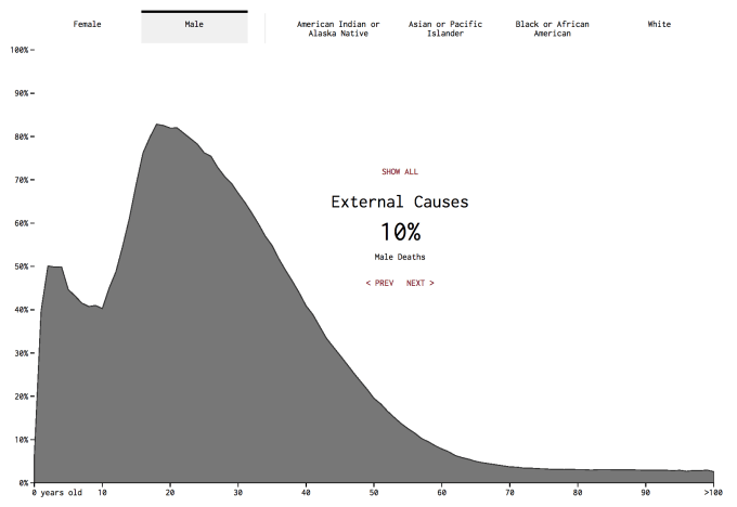 Mortality male external factors