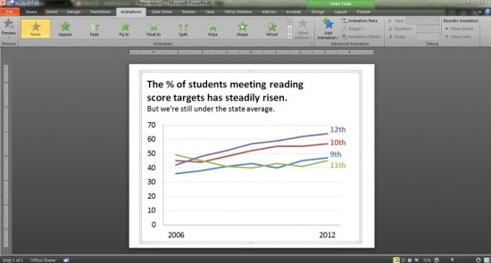 Screenshot of graph inserted into PowerPoint