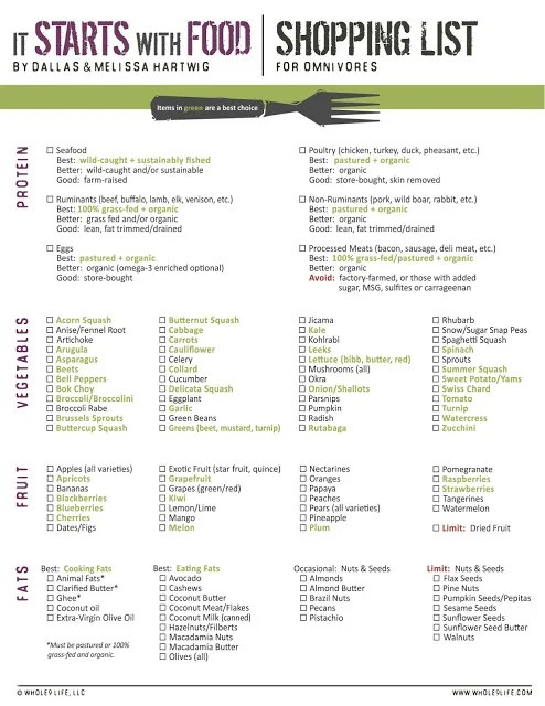 whole 30 shopping list // stephanieorefice.net