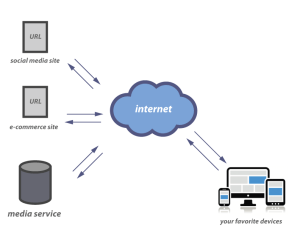 A look at how we access the inter | Stephouse Networks