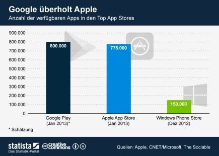 1 Android erstmals mit mehr Apps als iOS  Apple iOS Google Android