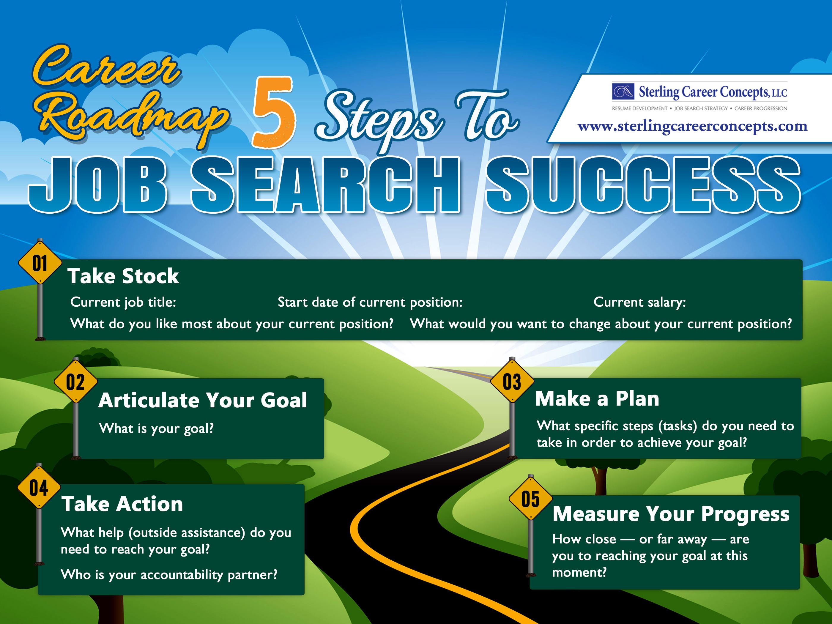 Infographic Career Roadmap
