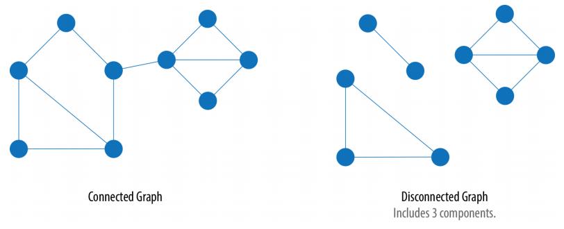 Graphs & Graph Search Algorithms   Steve Clark Apps