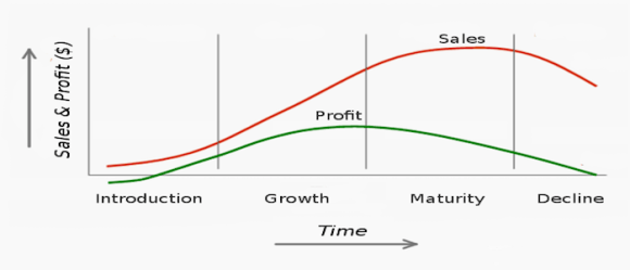 Product Life Cycle Profit Curves