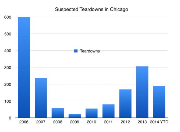 Suspected teardowns