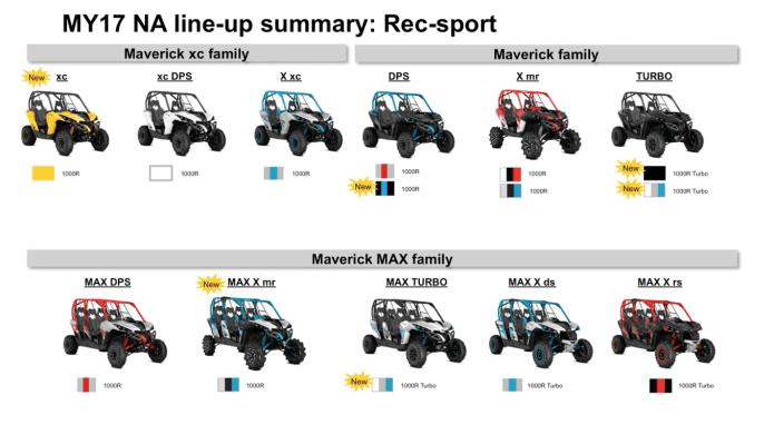 2017 maverick line up