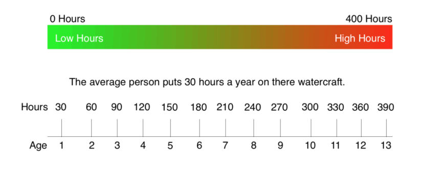 jet ski hours chart graph