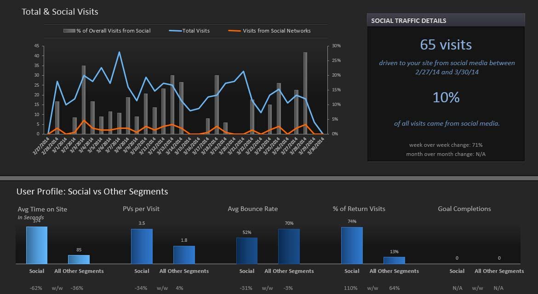 Simply Measured Social Graphs