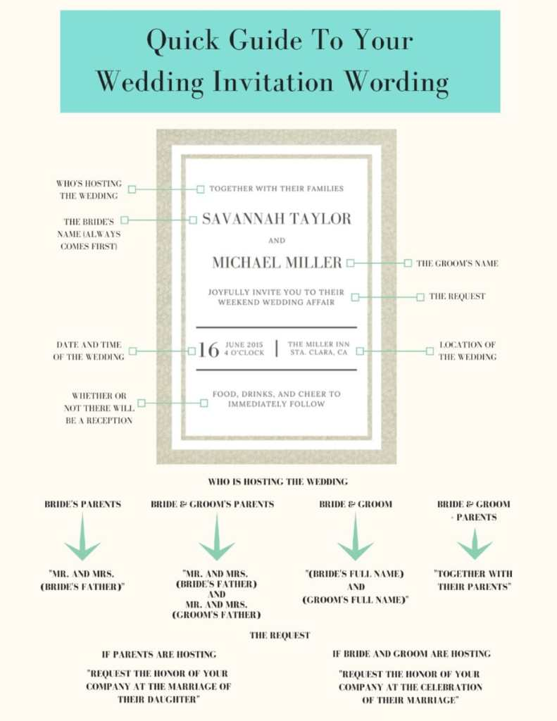 Wedding Planner\'s Guide To Your Wedding Invitation Wording (Part 3 ...