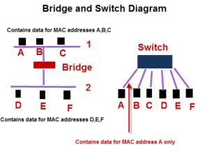 Basic Home Network And Inter Components, Devices and