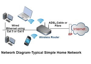 How to Extend a Home Network