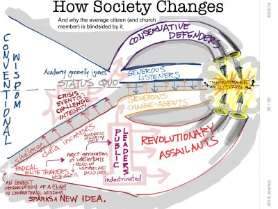 How Society Changes
