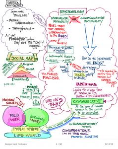 epistemology and habermas