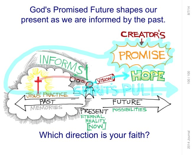 Which Direction is Your Faith?