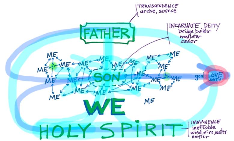 The MeWe of the Trinitarian Life