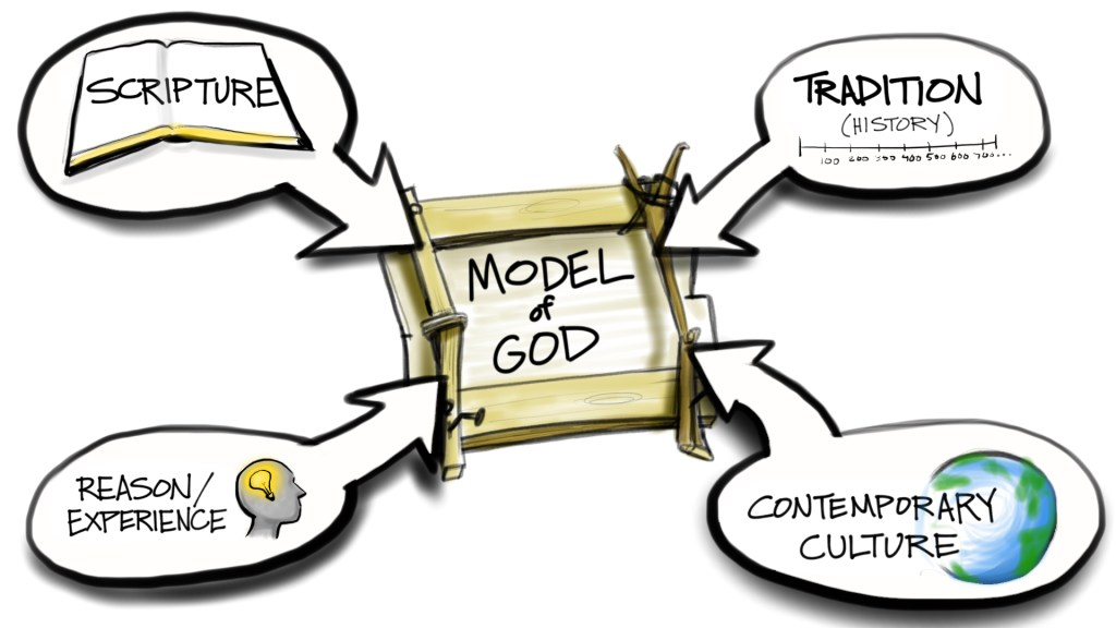 These are the four sources from which we must construct our ever changing theological models.