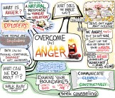 overcome by anger