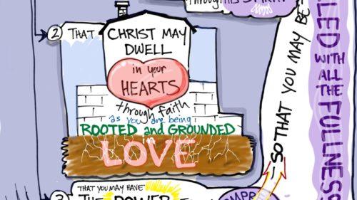 ephesians 3_14-19 ilustrated