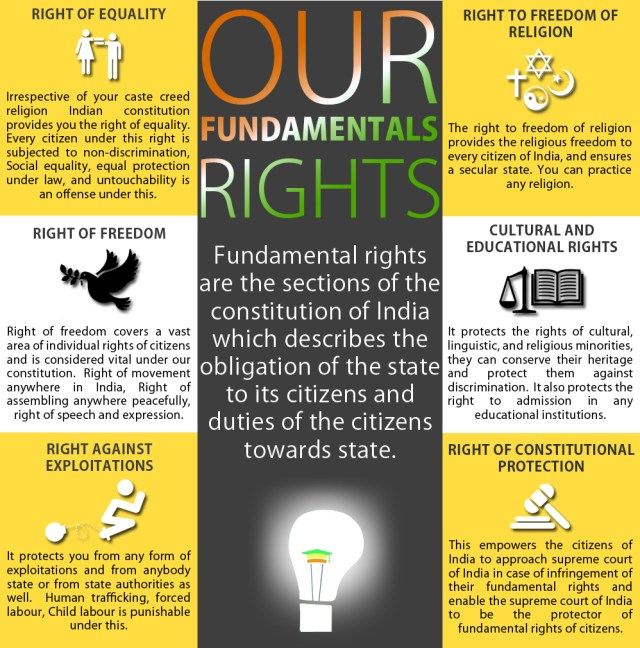 info3 - Law – Every citizen must be aware of these 3 fundamental rights