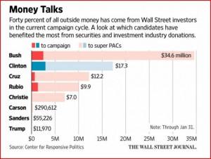 Hillary-Clinton-Told-Wall-Street