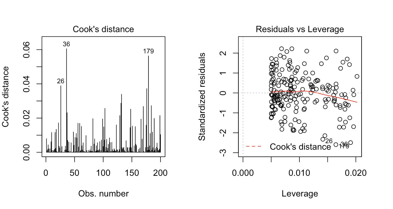 Linear Regression Assumptions And Diagnostics In R